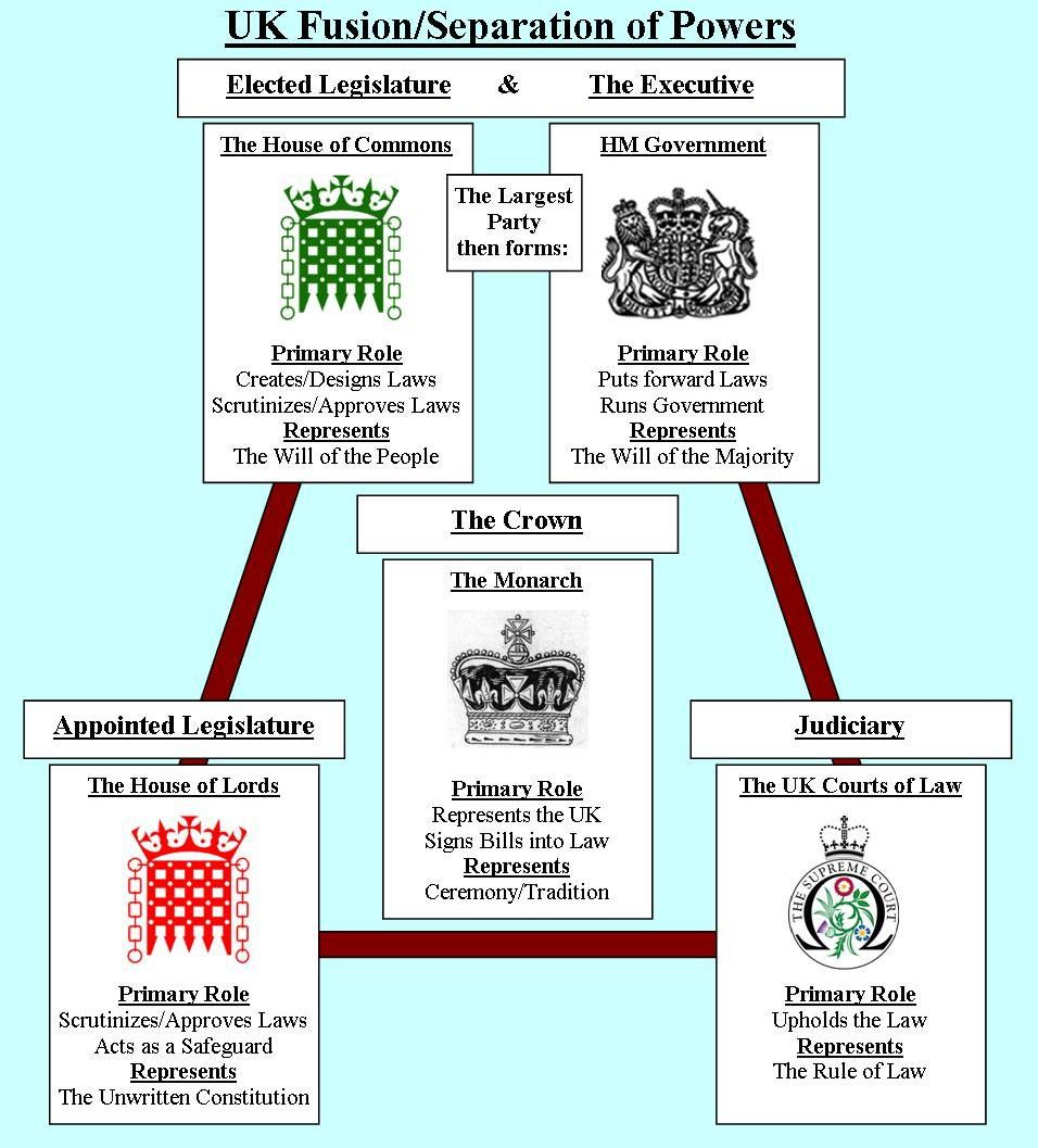 UK Westminster System « Governing Principles