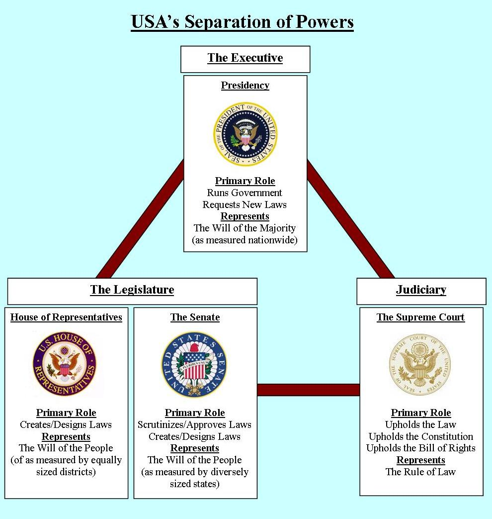 ways executive branch u s goverment through various laws From 1961-1969, democrats controlled all three branches during the  in the  senate with each new replacement, according to the us senate.